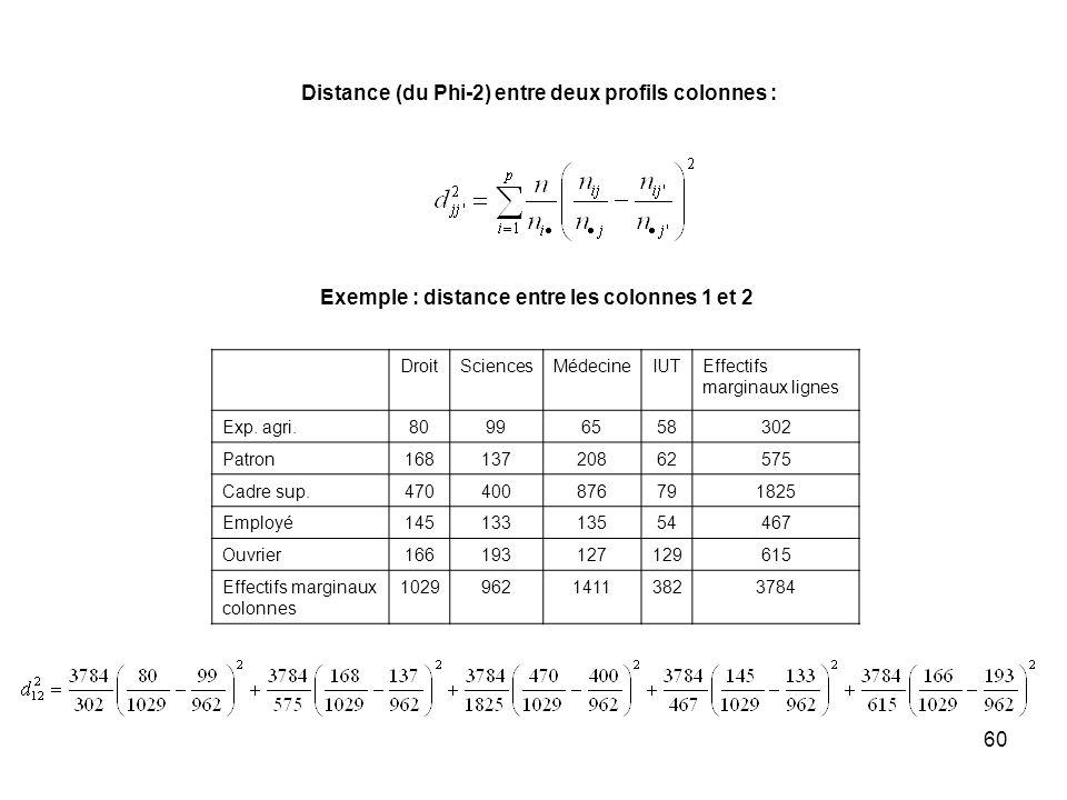 Distance (du Phi-2) entre deux profils colonnes :