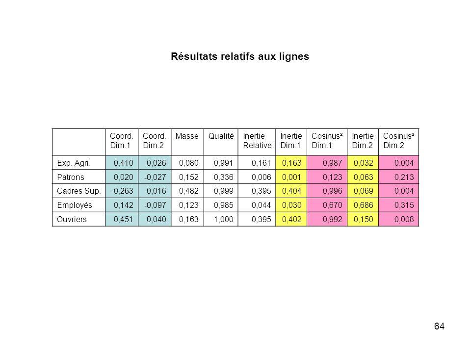 Résultats relatifs aux lignes