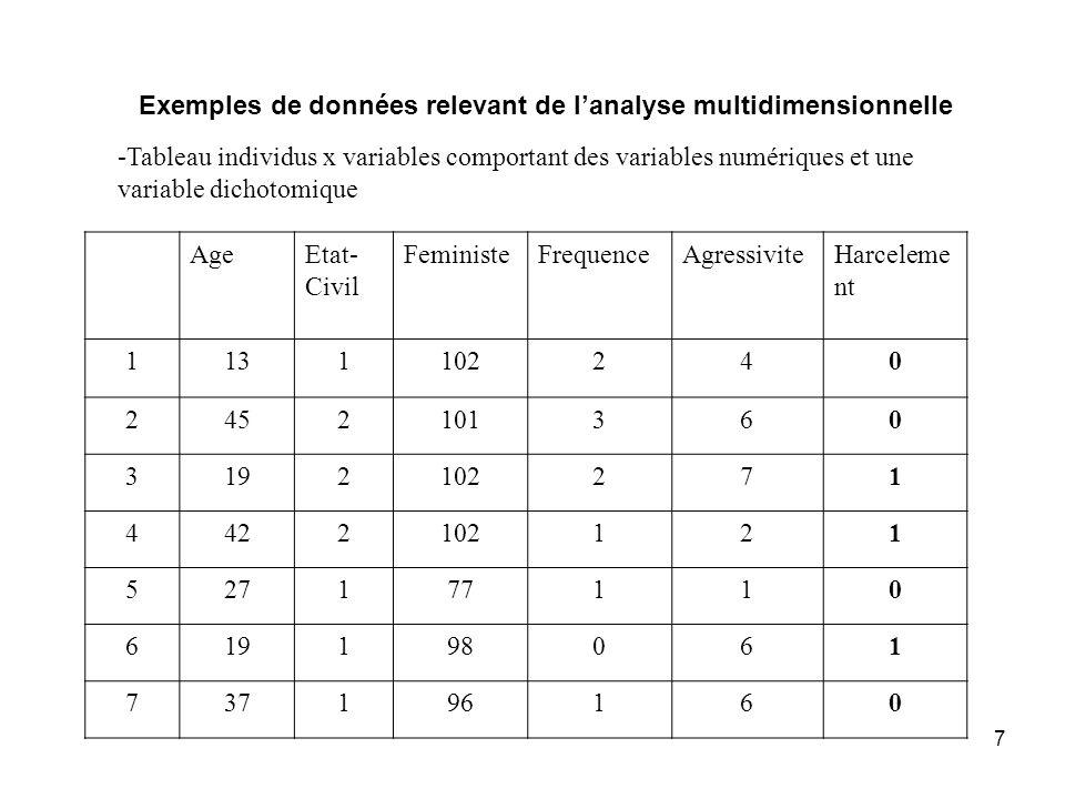 Exemples de données relevant de l'analyse multidimensionnelle