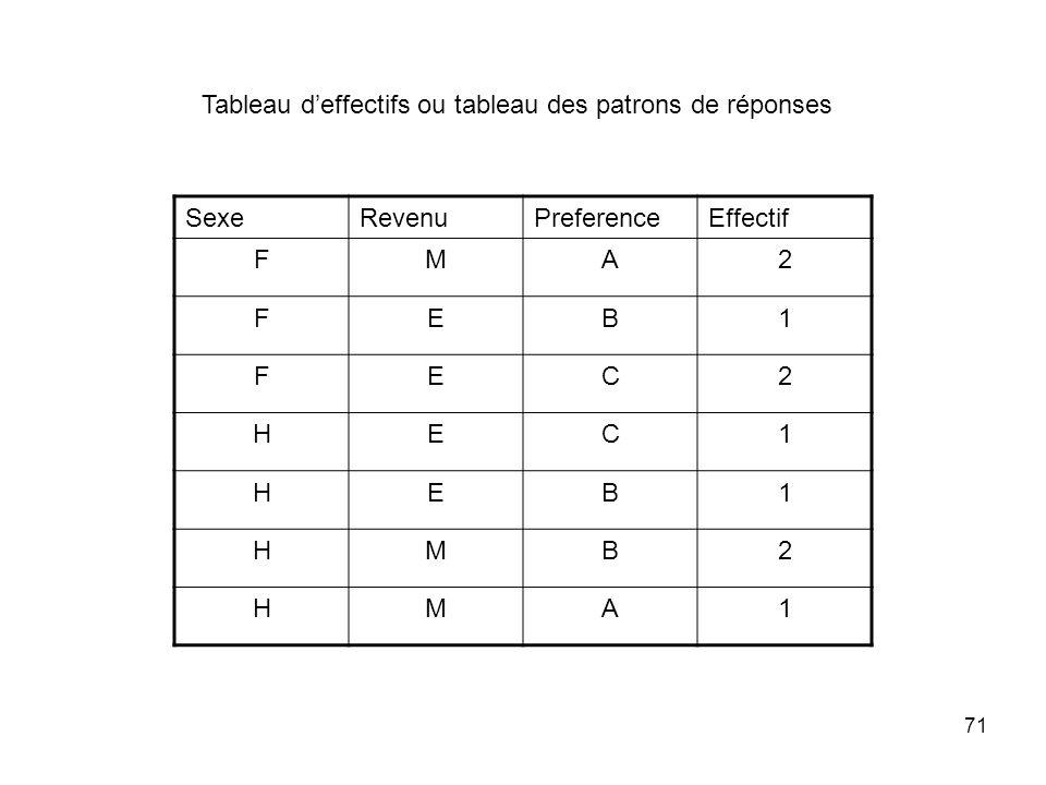 Tableau d'effectifs ou tableau des patrons de réponses
