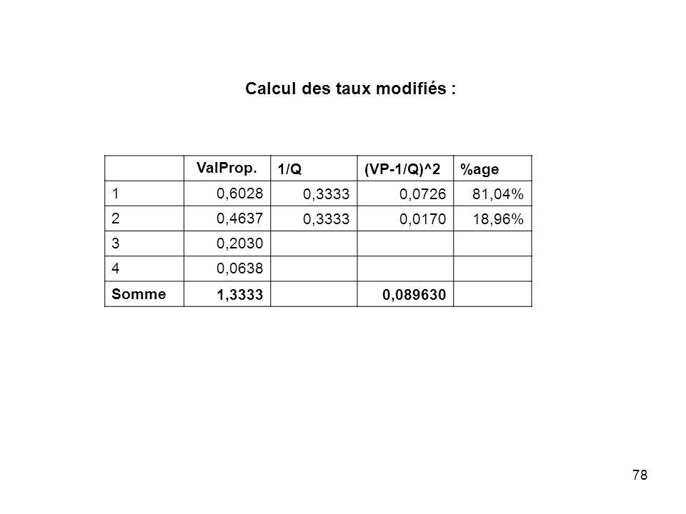Calcul des taux modifiés :