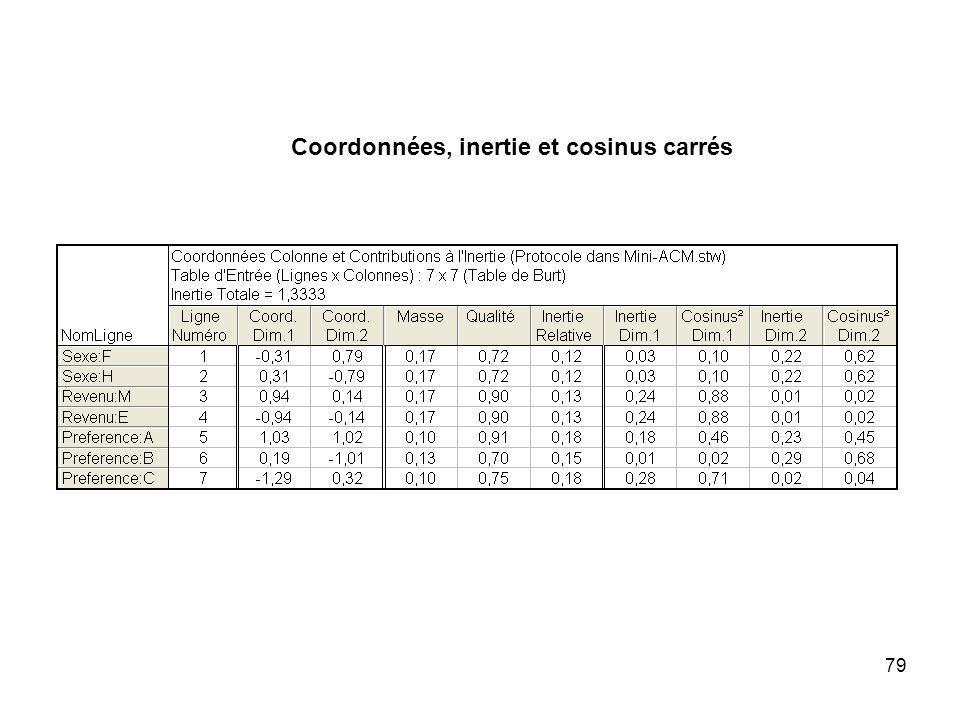 Coordonnées, inertie et cosinus carrés