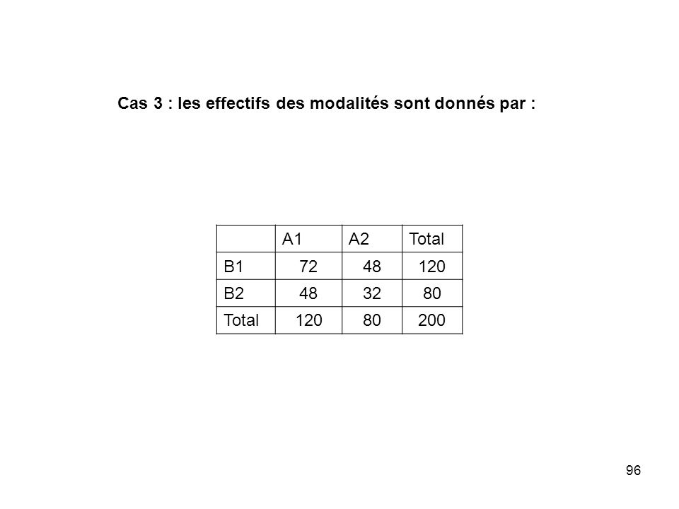 Cas 3 : les effectifs des modalités sont donnés par :