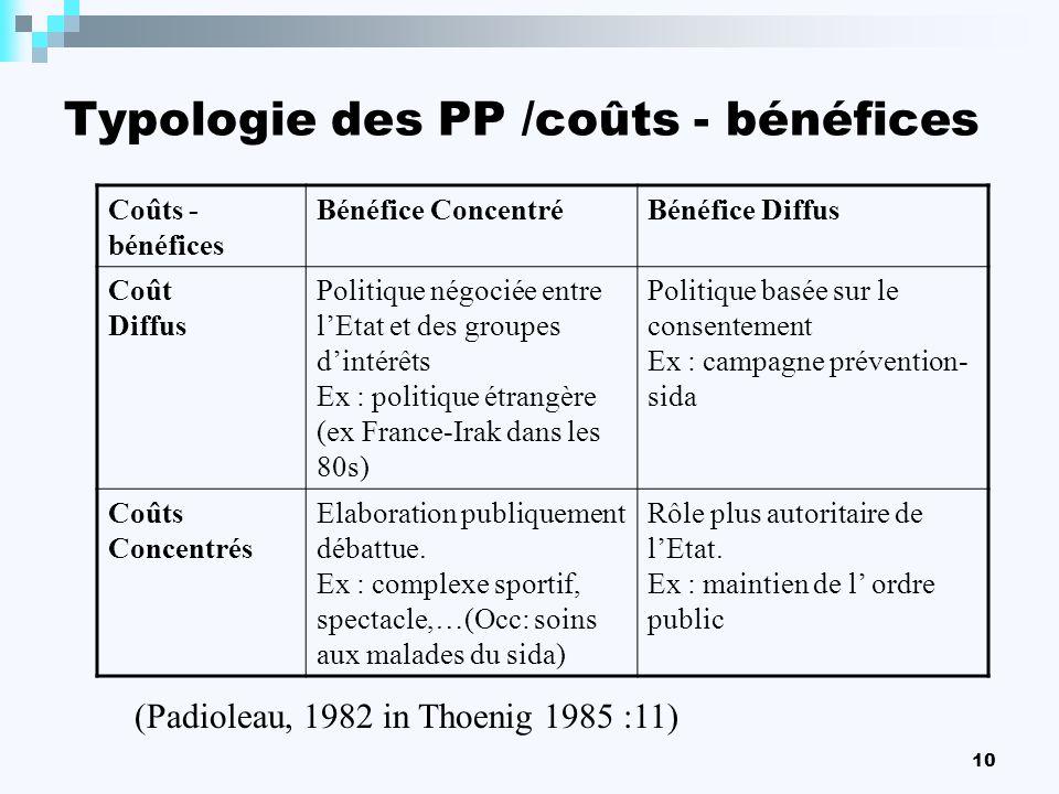 Typologie des PP /coûts - bénéfices