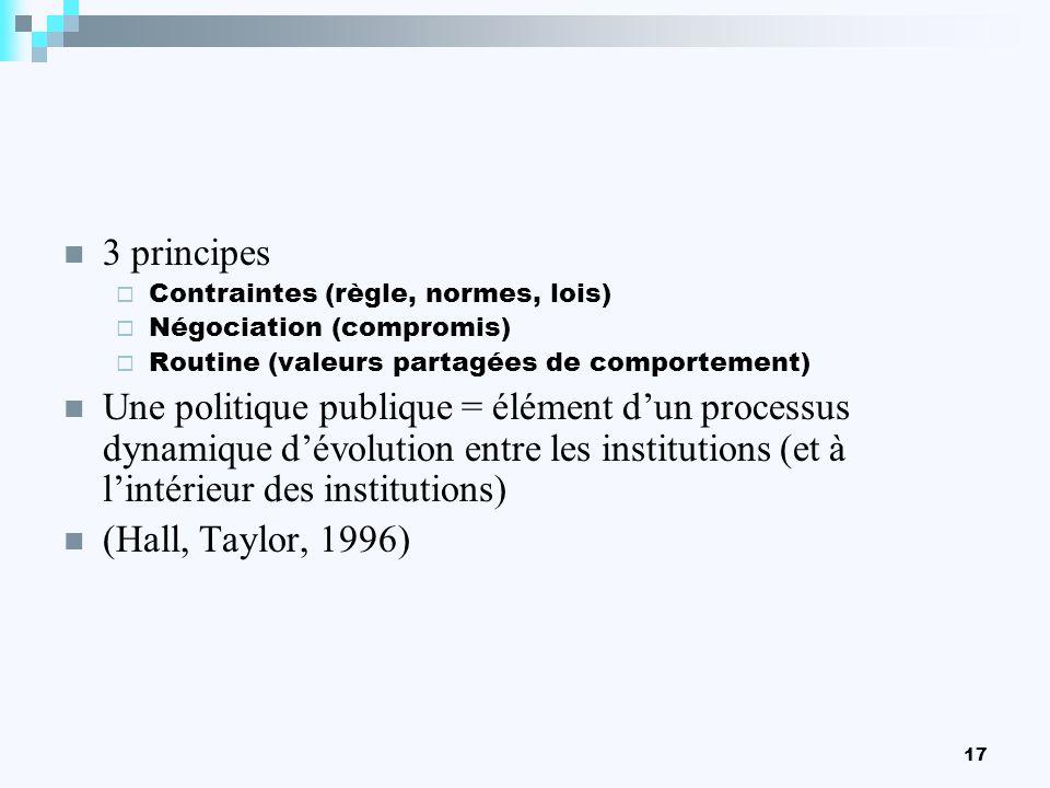 3 principes Contraintes (règle, normes, lois) Négociation (compromis) Routine (valeurs partagées de comportement)