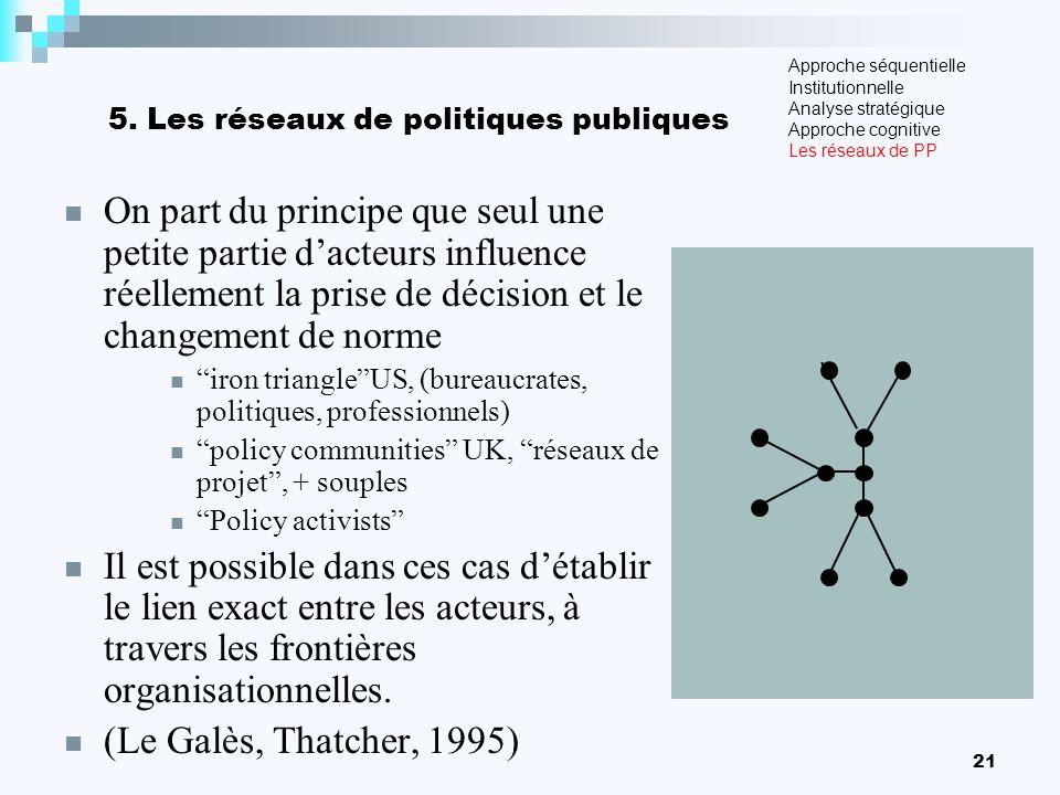 5. Les réseaux de politiques publiques