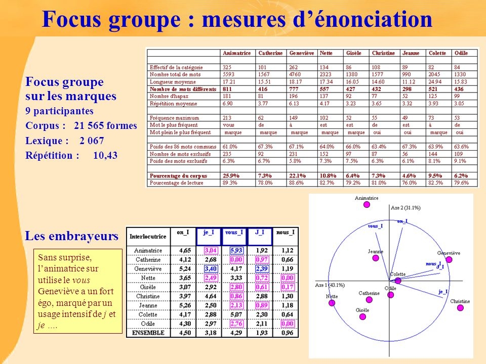Focus groupe : mesures d'énonciation