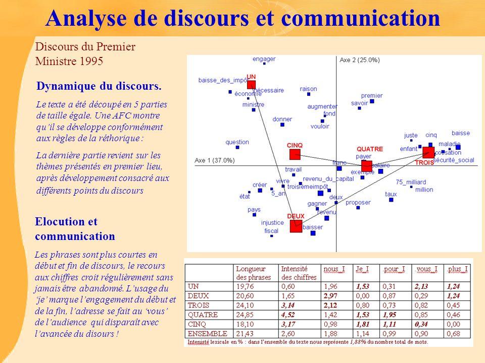 Analyse de discours et communication