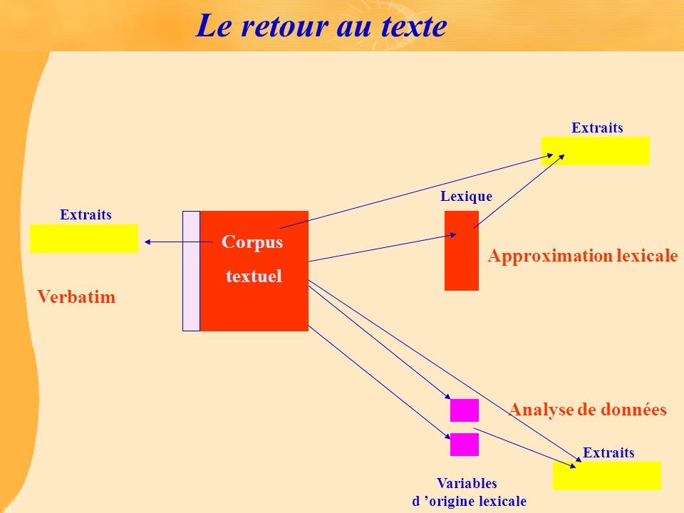 Approximation lexicale