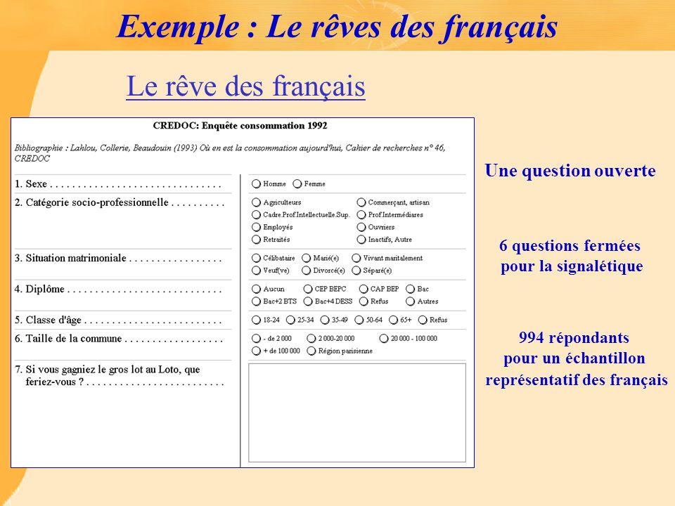 Exemple : Le rêves des français
