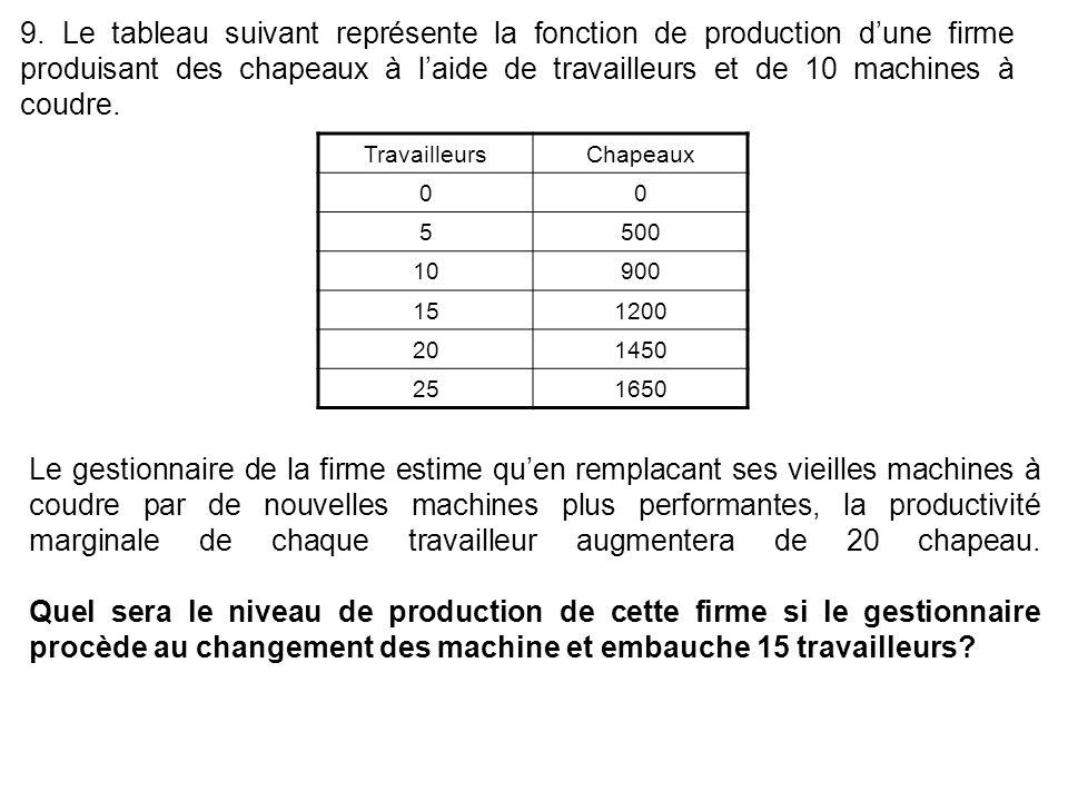 9. Le tableau suivant représente la fonction de production d'une firme produisant des chapeaux à l'aide de travailleurs et de 10 machines à coudre.