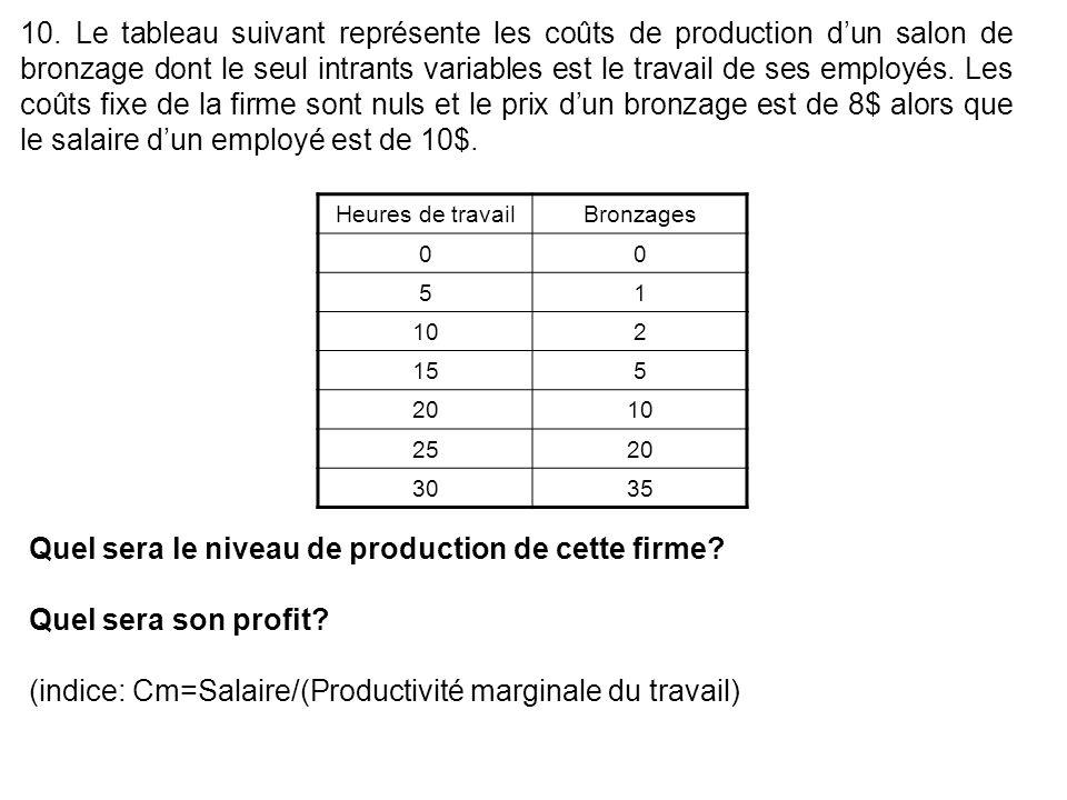 10. Le tableau suivant représente les coûts de production d'un salon de bronzage dont le seul intrants variables est le travail de ses employés. Les coûts fixe de la firme sont nuls et le prix d'un bronzage est de 8$ alors que le salaire d'un employé est de 10$.