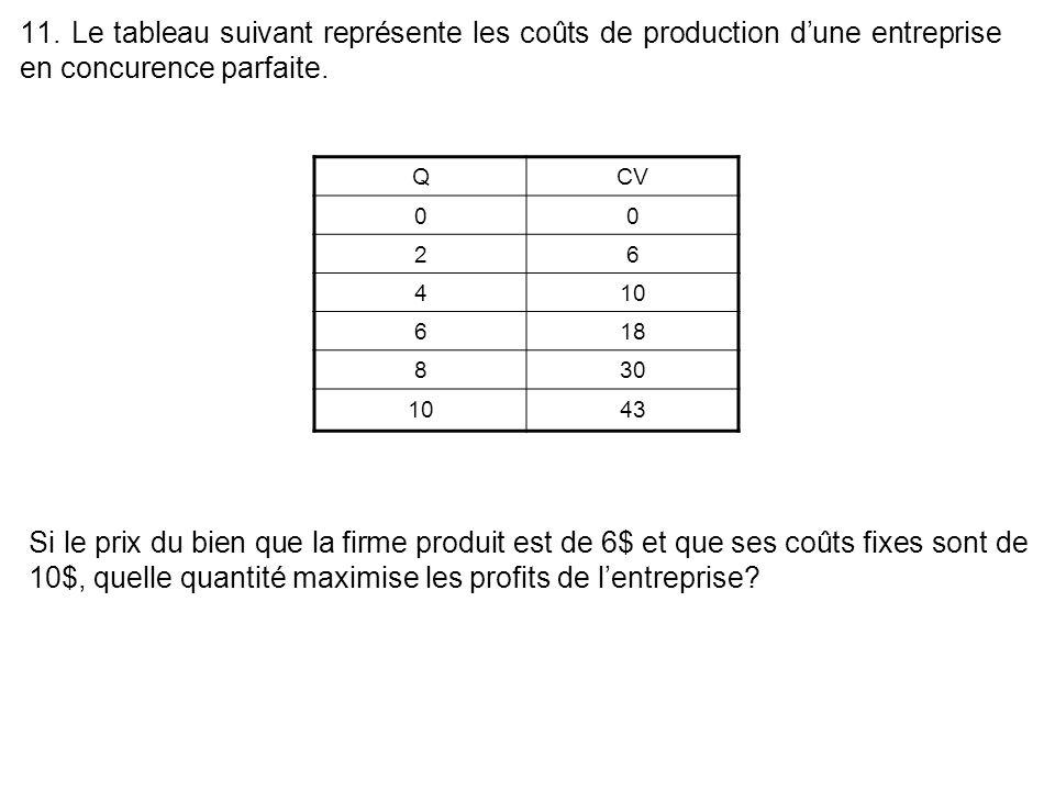 11. Le tableau suivant représente les coûts de production d'une entreprise en concurence parfaite.