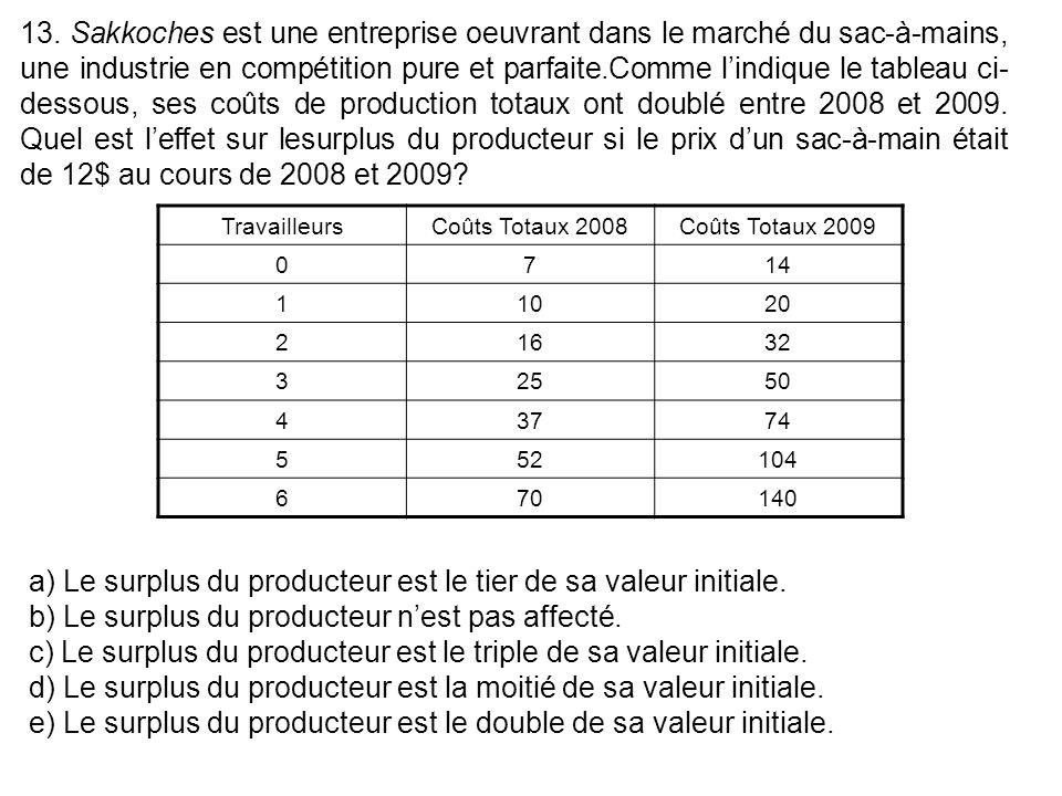 13. Sakkoches est une entreprise oeuvrant dans le marché du sac-à-mains, une industrie en compétition pure et parfaite.Comme l'indique le tableau ci-dessous, ses coûts de production totaux ont doublé entre 2008 et 2009. Quel est l'effet sur lesurplus du producteur si le prix d'un sac-à-main était de 12$ au cours de 2008 et 2009