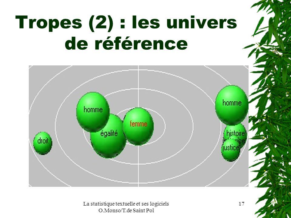 Tropes (2) : les univers de référence