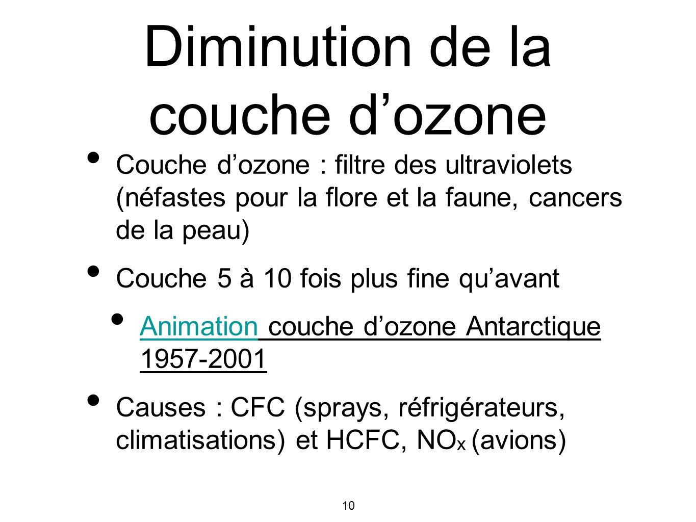 Diminution de la couche d'ozone