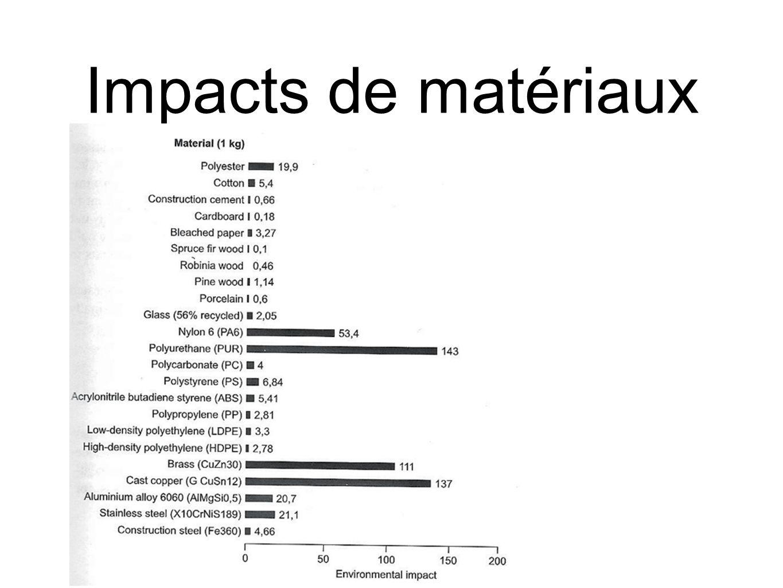 Impacts de matériaux
