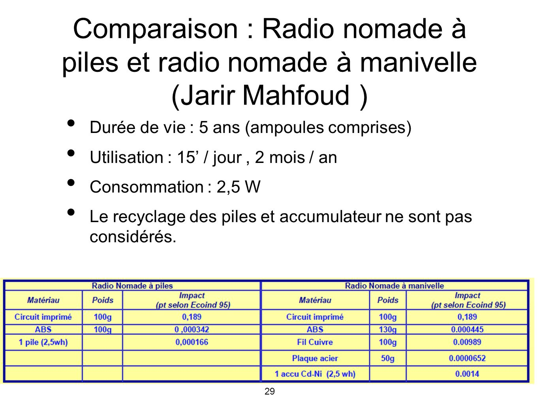 Comparaison : Radio nomade à piles et radio nomade à manivelle (Jarir Mahfoud )