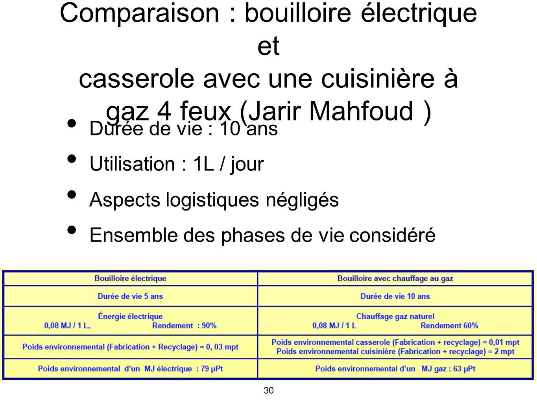 Comparaison : bouilloire électrique et casserole avec une cuisinière à gaz 4 feux (Jarir Mahfoud )