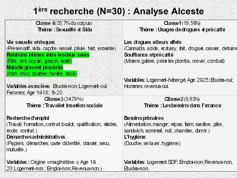 1ère recherche (N=30) : Analyse Alceste