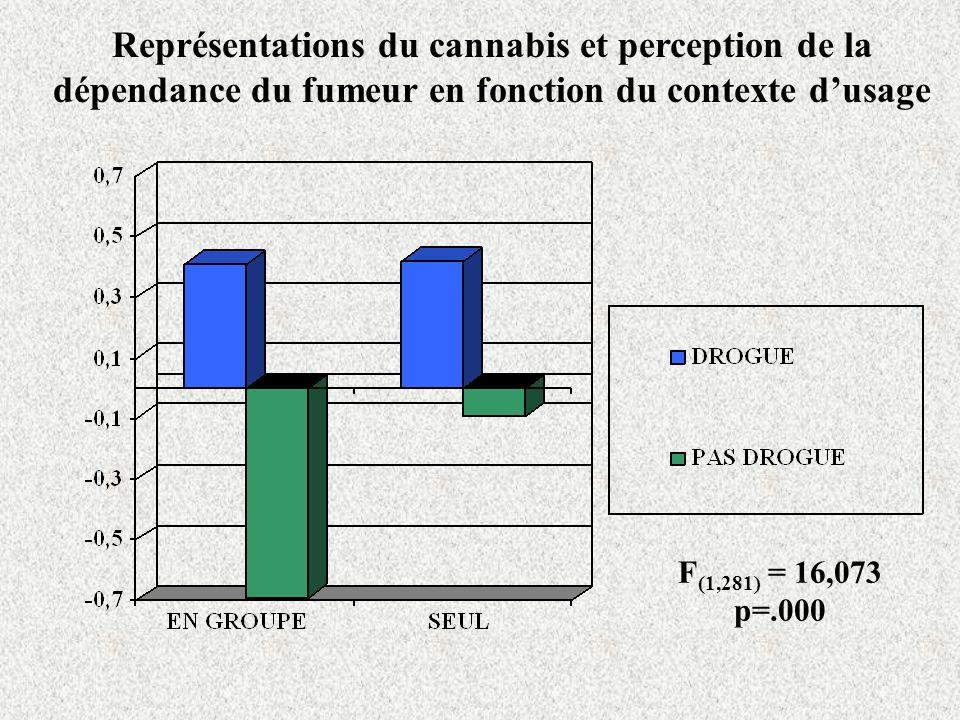 Représentations du cannabis et perception de la dépendance du fumeur en fonction du contexte d'usage