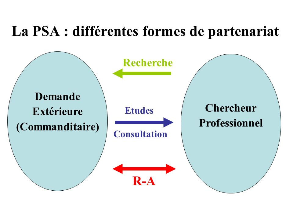 La PSA : différentes formes de partenariat