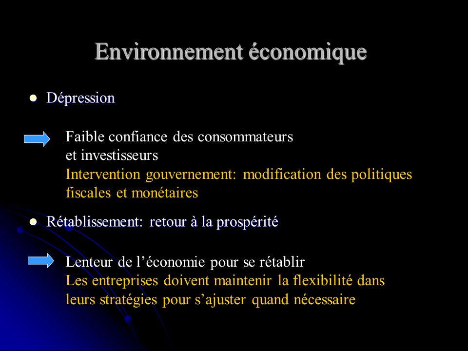 Environnement économique