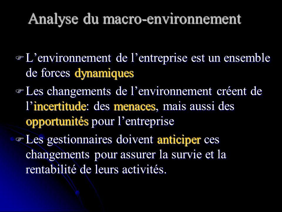 Analyse du macro-environnement