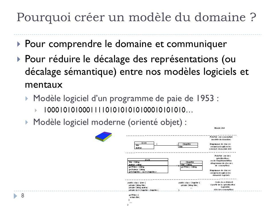 Pourquoi créer un modèle du domaine