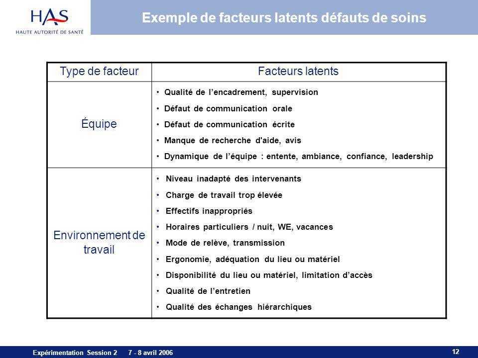 Exemple de facteurs latents défauts de soins