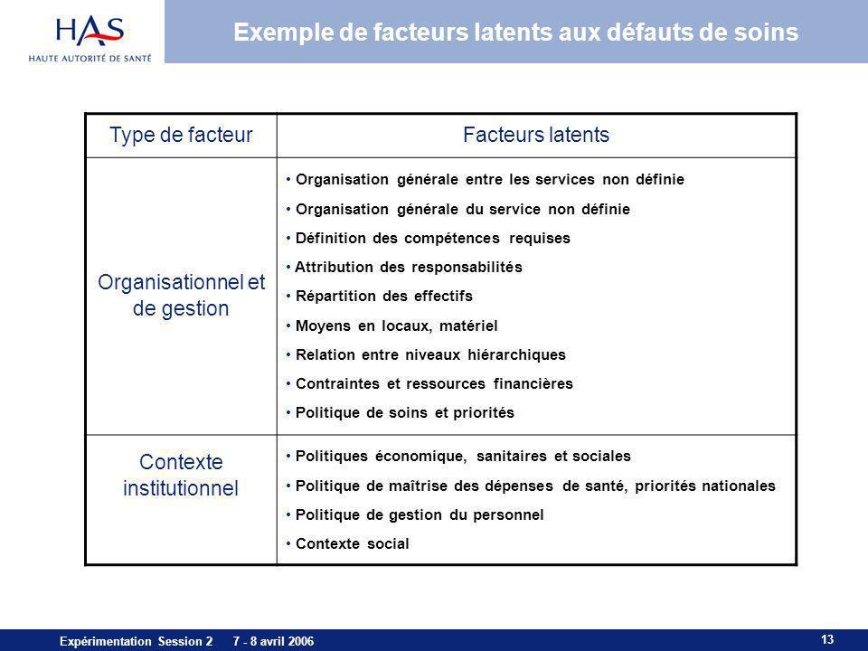 Exemple de facteurs latents aux défauts de soins