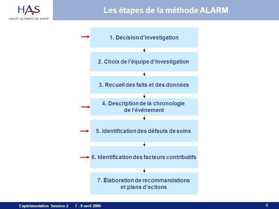 Les étapes de la méthode ALARM