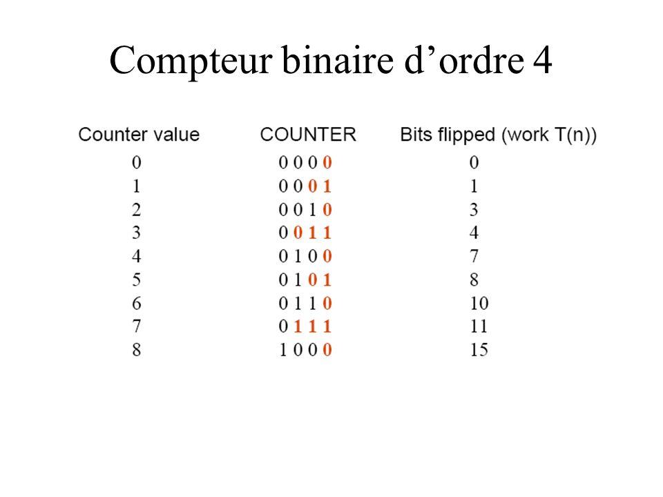 Compteur binaire d'ordre 4