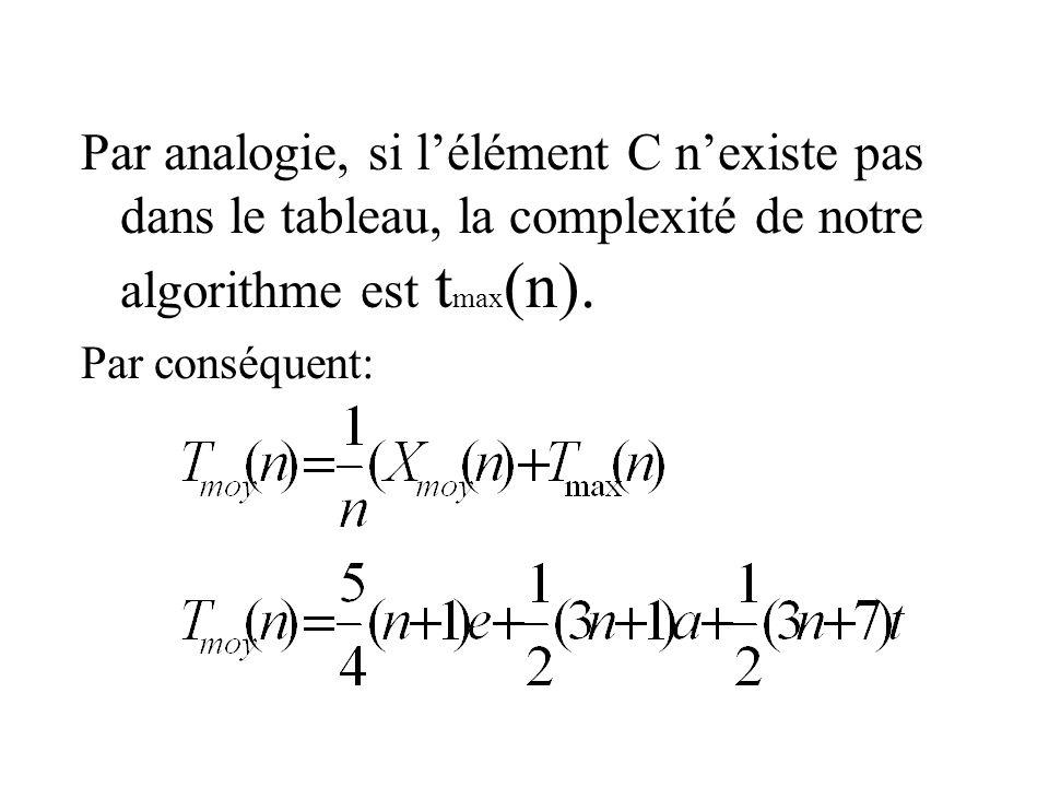 Par analogie, si l'élément C n'existe pas dans le tableau, la complexité de notre algorithme est tmax(n).
