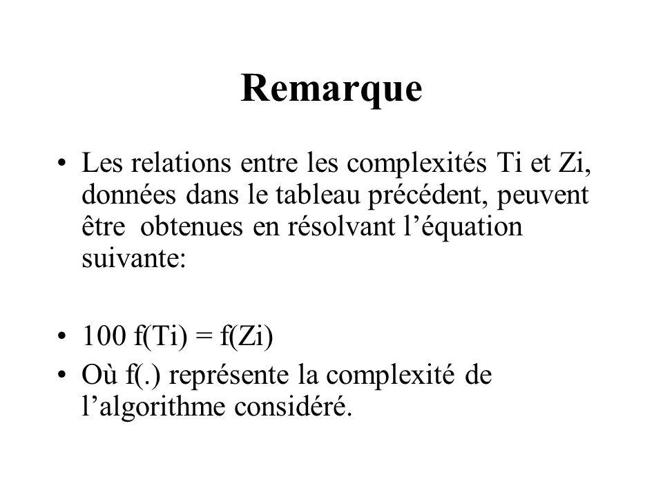 Remarque Les relations entre les complexités Ti et Zi, données dans le tableau précédent, peuvent être obtenues en résolvant l'équation suivante: