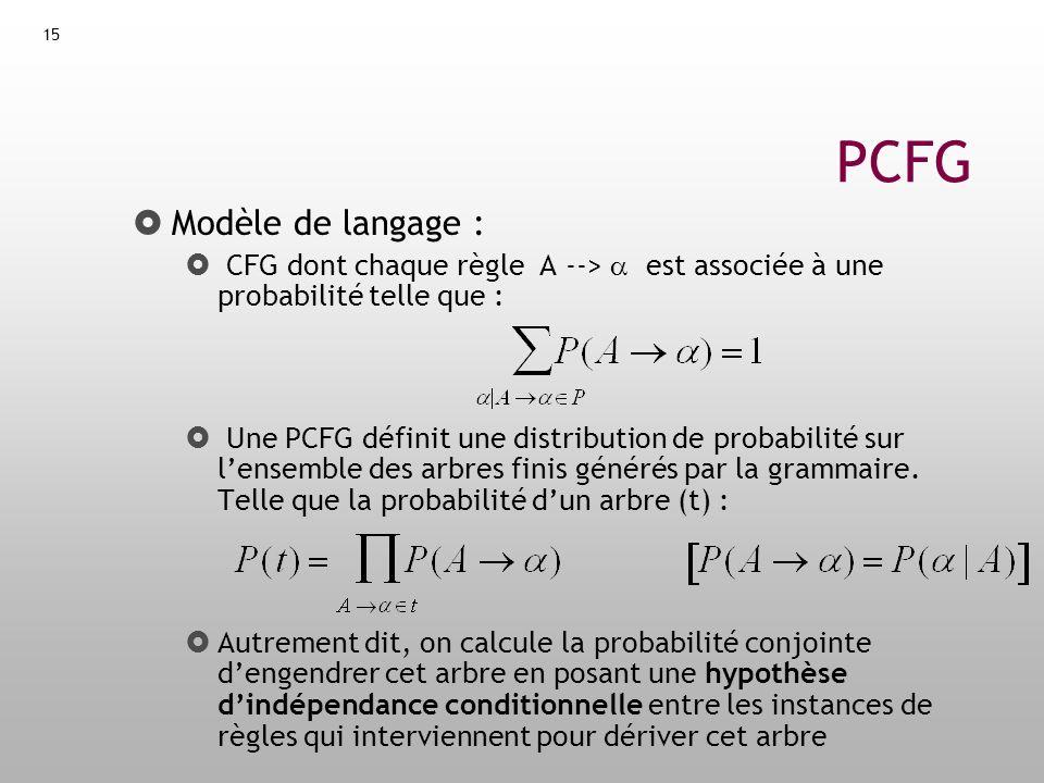 PCFG Modèle de langage :