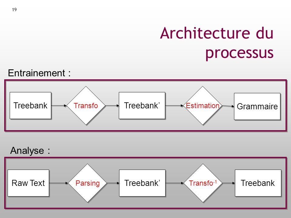 Architecture du processus