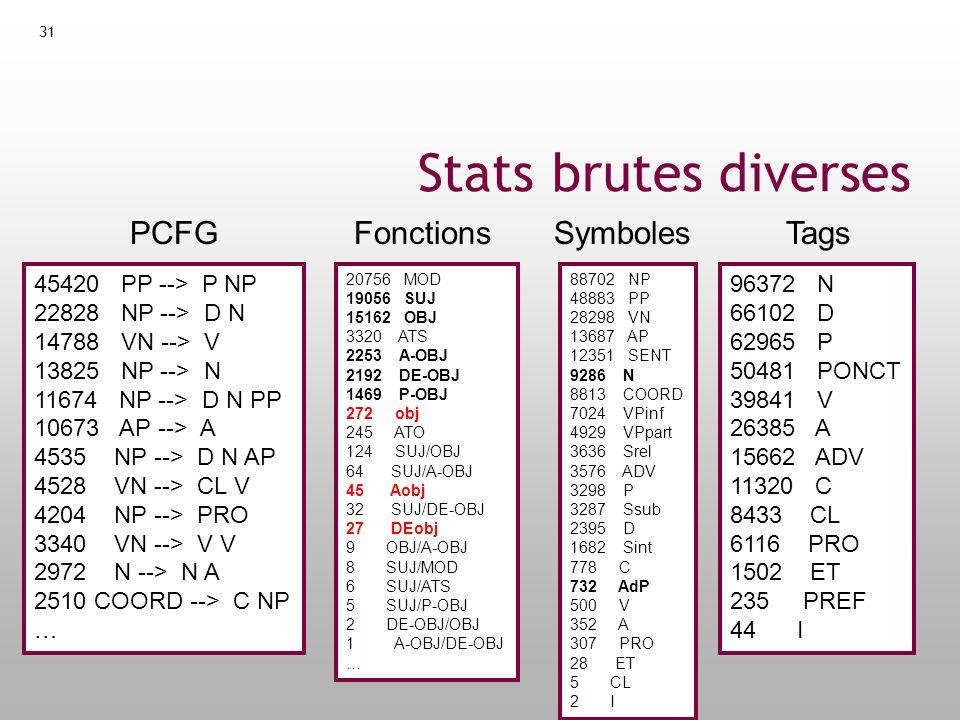 Stats brutes diverses PCFG Fonctions Symboles Tags