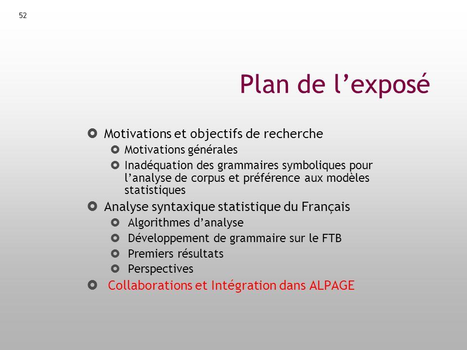 Plan de l'exposé Motivations et objectifs de recherche