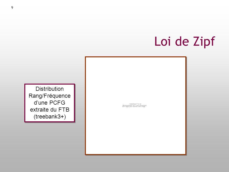 Distribution Rang/Fréquence d'une PCFG extraite du FTB