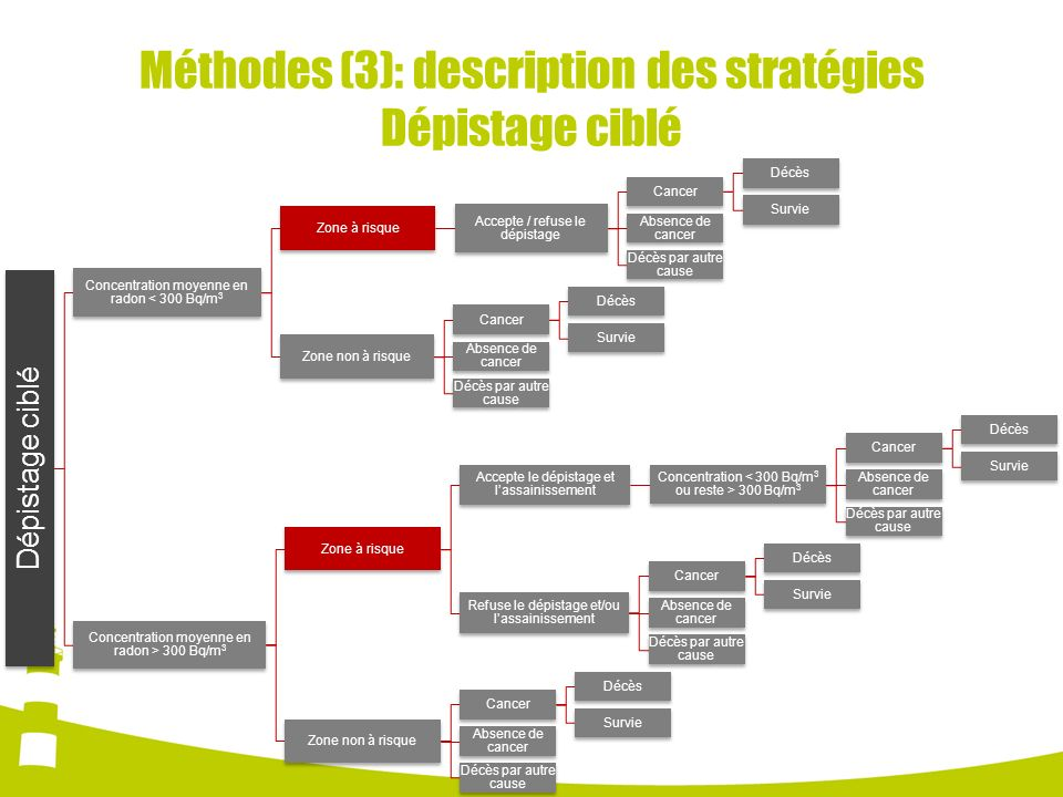 Méthodes (3): description des stratégies Dépistage ciblé