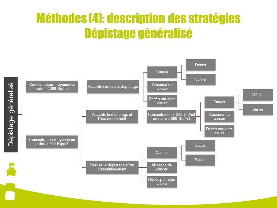 Méthodes (4): description des stratégies Dépistage généralisé