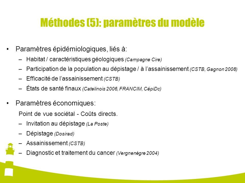 Méthodes (5): paramètres du modèle