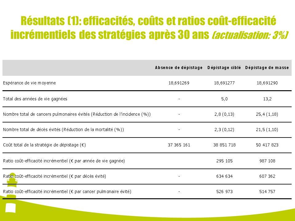 Résultats (1): efficacités, coûts et ratios coût-efficacité incrémentiels des stratégies après 30 ans (actualisation: 3%)