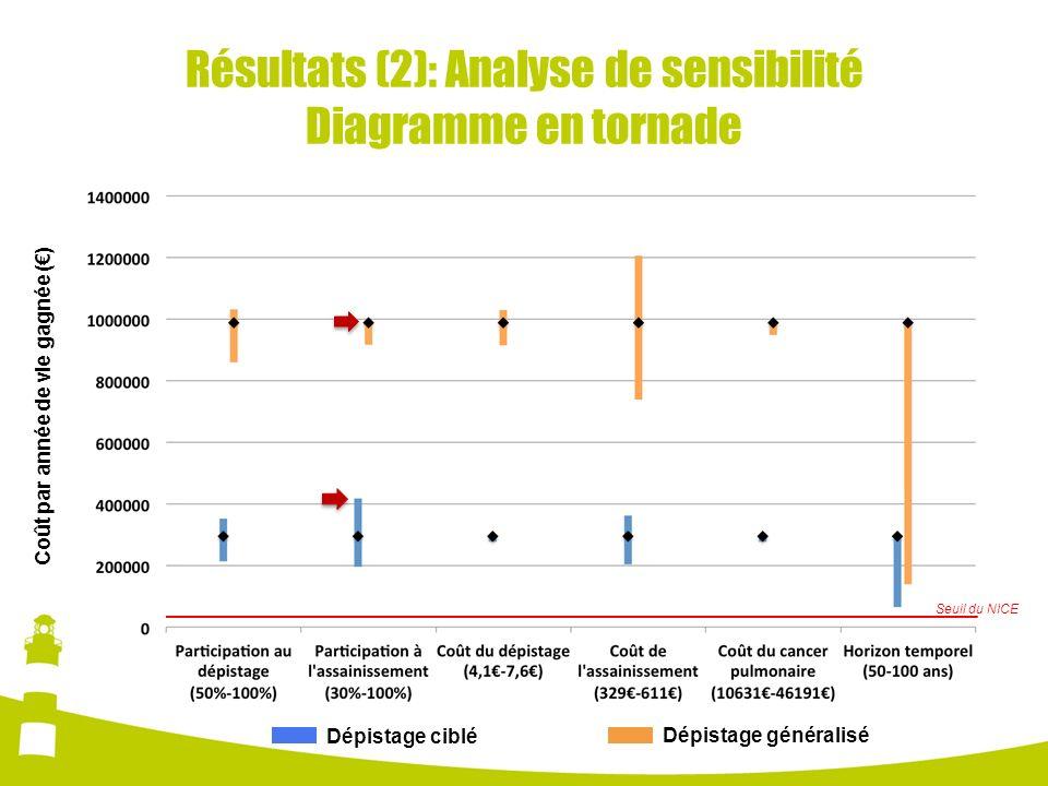 Résultats (2): Analyse de sensibilité Diagramme en tornade
