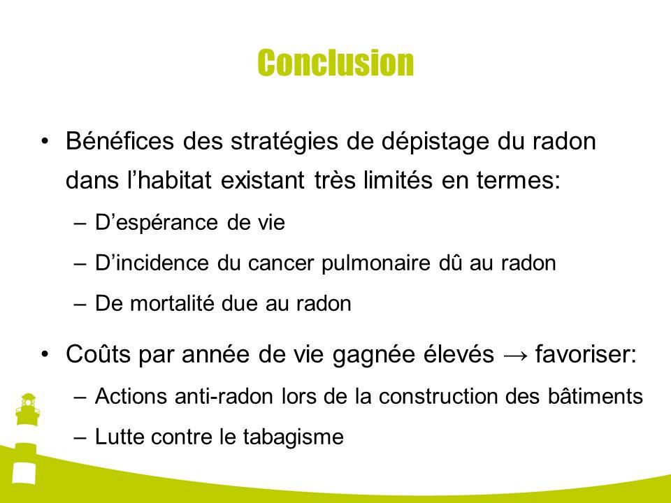 Conclusion Bénéfices des stratégies de dépistage du radon dans l'habitat existant très limités en termes: