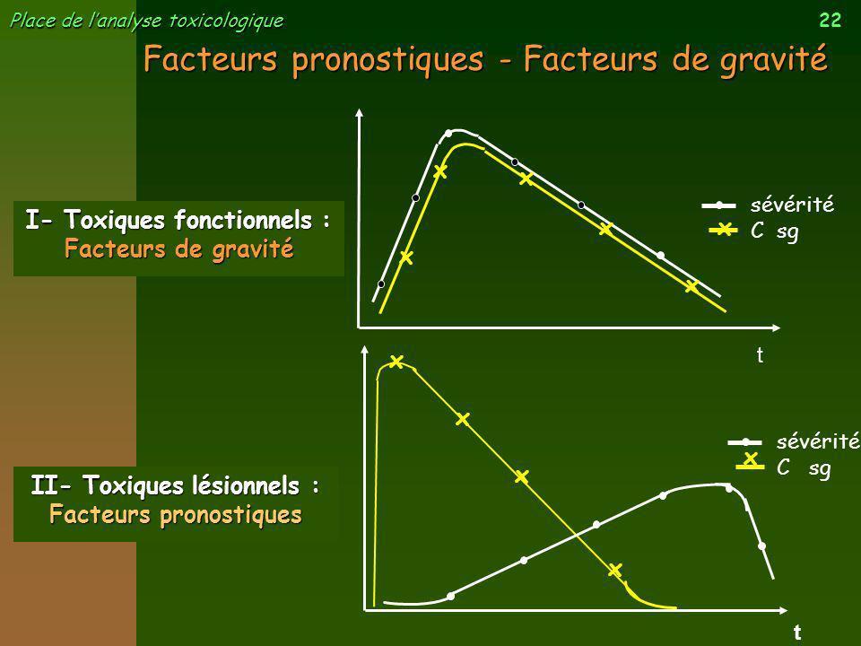 Facteurs pronostiques - Facteurs de gravité