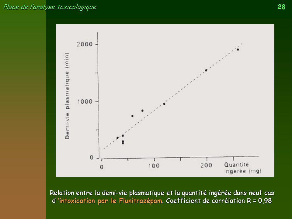 Relation entre la demi-vie plasmatique et la quantité ingérée dans neuf cas d 'intoxication par le Flunitrazépam.