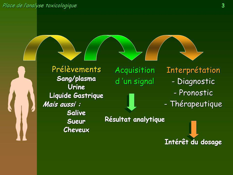 Prélèvements Acquisition d 'un signal Interprétation - Diagnostic