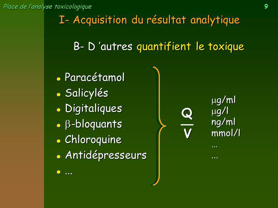Q V I- Acquisition du résultat analytique